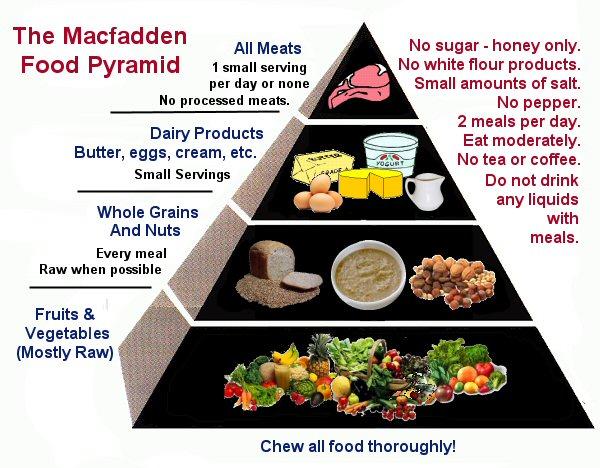 Macfadden Pyramid